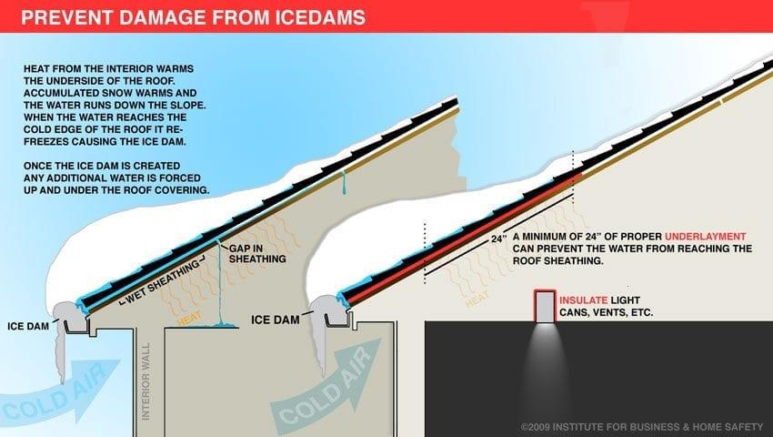 Ice Dams Cometh